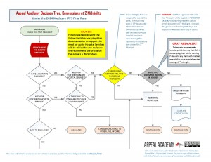 Decision Tree for Converting OP when Approaching the 2nd Midnight
