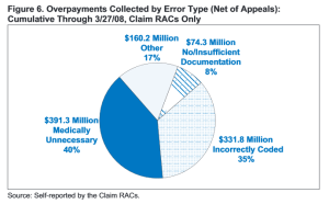 Source: http://www.cms.gov/Research-Statistics-Data-and-Systems/Monitoring-Programs/recovery-audit-program/downloads/RACEvaluationReport.pdf - page 19.