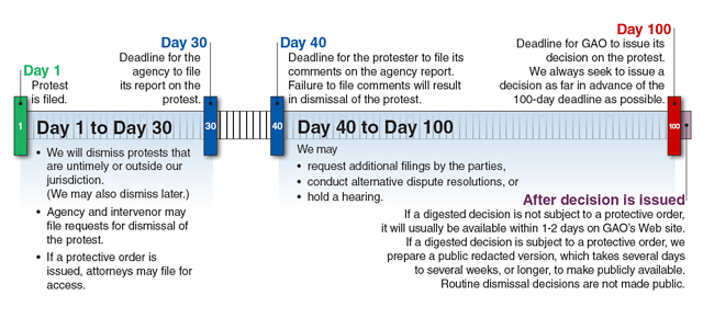 A timeline graphic representing the process for Bid Protests filed with the GAO.  (source: GAO website)