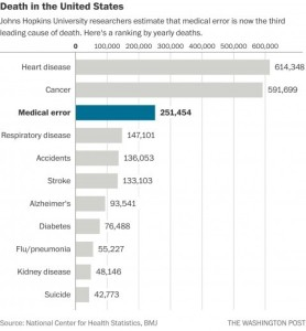 Medical Error Now the Third Leading Cause of Death in US